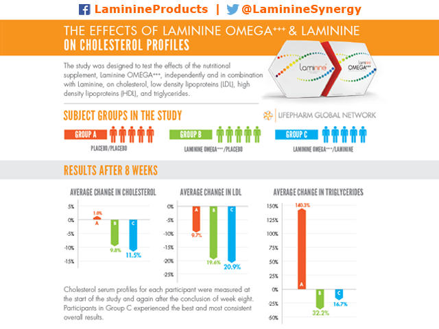 Clinical Study on the Effects of Laminine and Laminine OMEGA+++