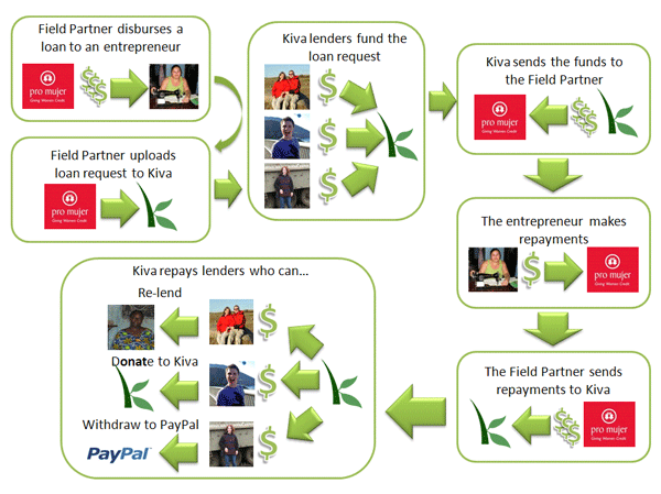 How Kiva Works...